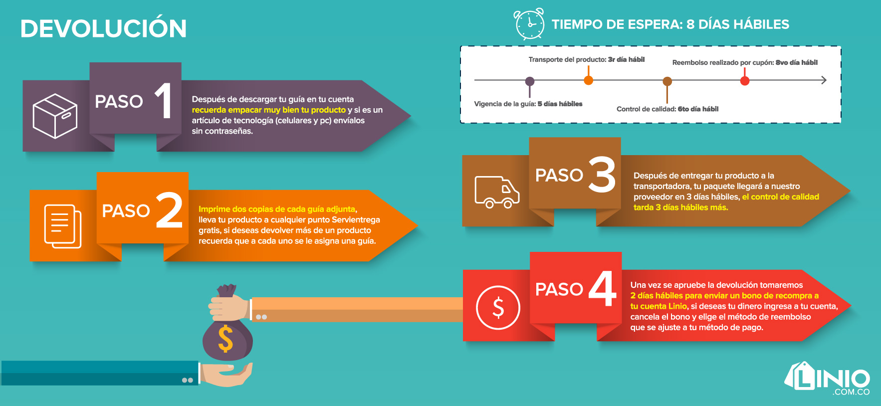 Infografia Retracto