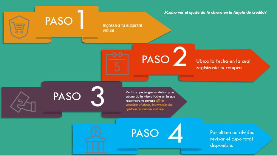 Infografia Reembolso