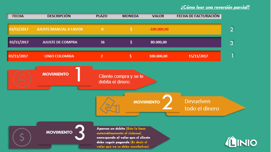 Infografia Reembolso Parcial